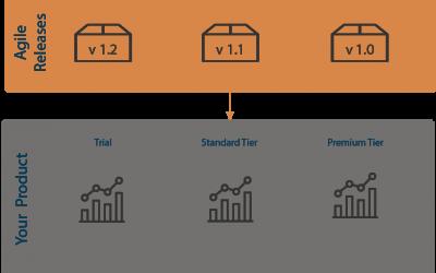 Key Benefits of Embedding with BellaDati Platform